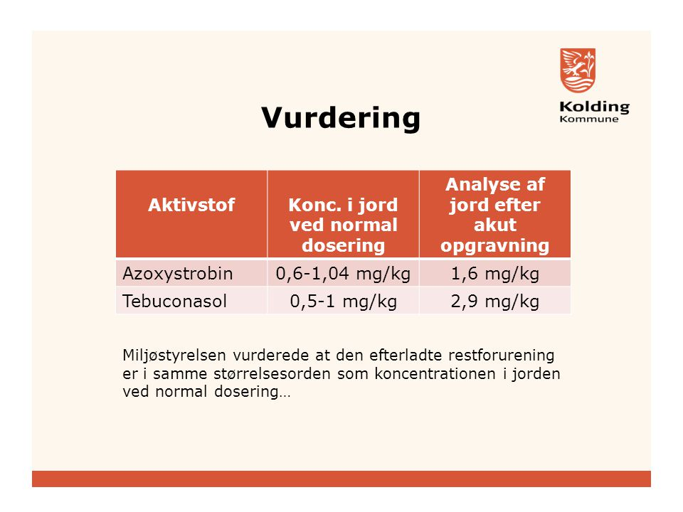 Vurdering AktivstofKonc.