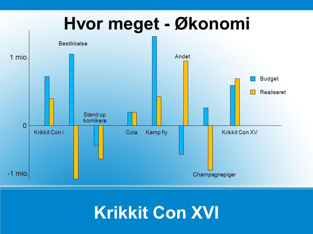 Krikkit Con XVI Hvor meget - Økonomi 0 Bestikkelse 1 mio.