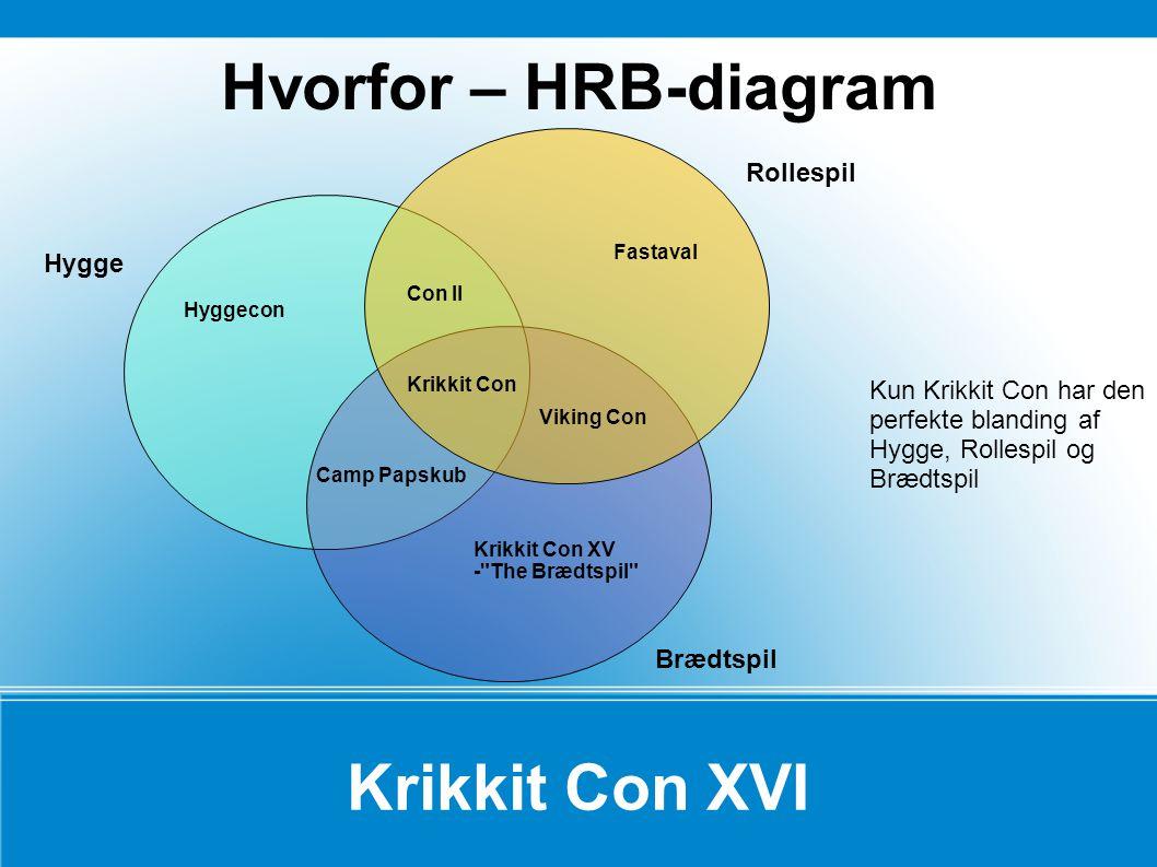 Hvorfor – HRB-diagram Krikkit Con XVI Hygge Brædtspil Rollespil Kun Krikkit Con har den perfekte blanding af Hygge, Rollespil og Brædtspil Viking Con