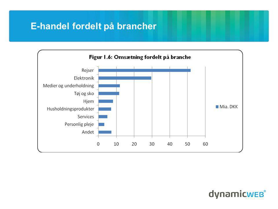 E-handel fordelt på brancher