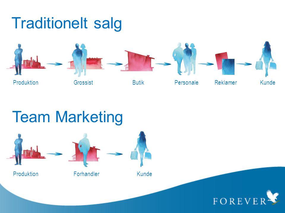 Team Marketing Traditionelt salg ProduktionGrossistButikPersonaleReklamerKunde ProduktionForhandlerKunde