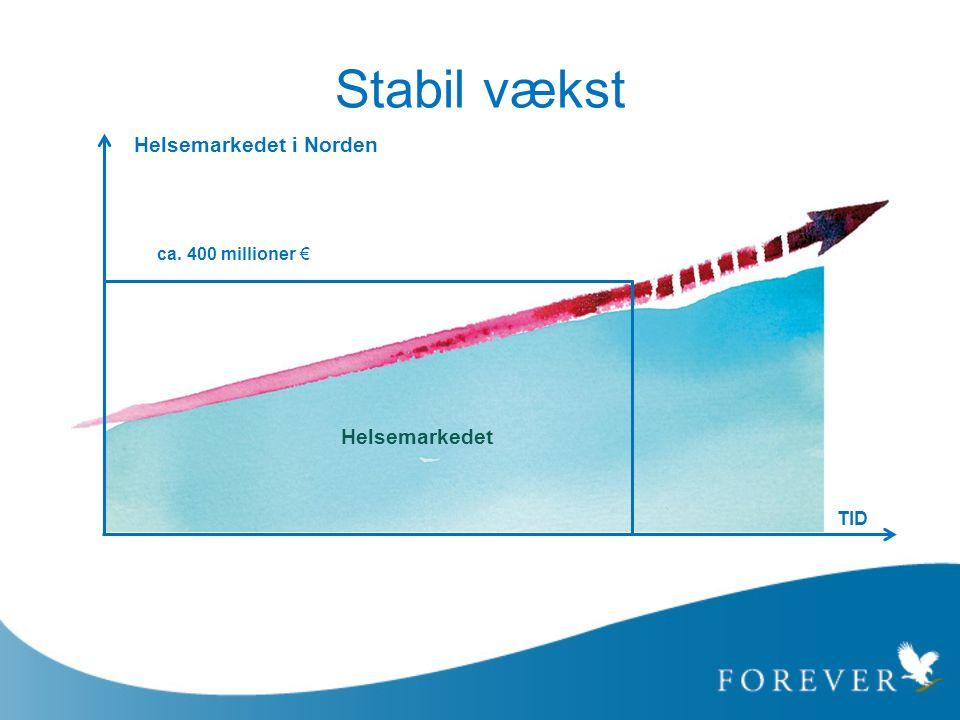 Stabil vækst TID Helsemarkedet i Norden Helsemarkedet ca. 400 millioner €