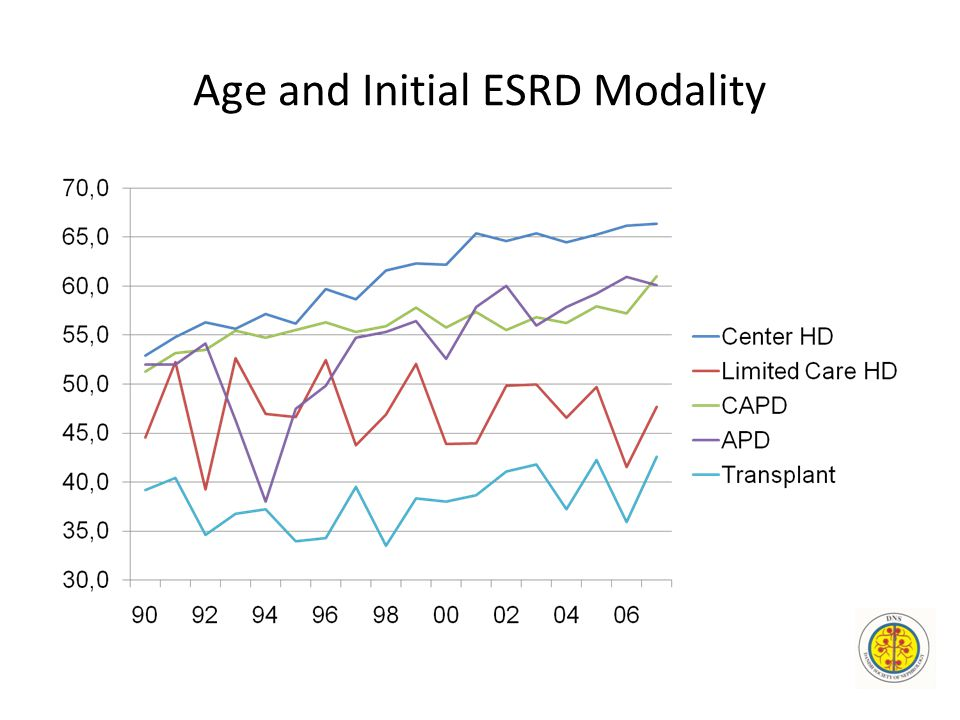 Age and Initial ESRD Modality