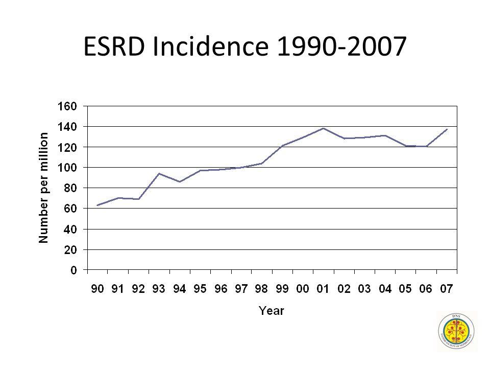 ESRD Incidence 1990-2007