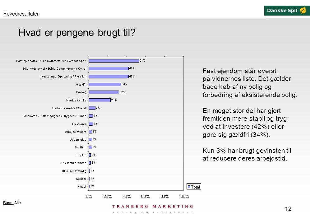 12 Hvad er pengene brugt til.Hovedresultater Fast ejendom står øverst på vidnernes liste.