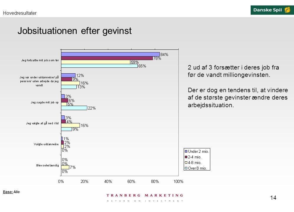 14 Jobsituationen efter gevinst Hovedresultater 2 ud af 3 forsætter i deres job fra før de vandt milliongevinsten.