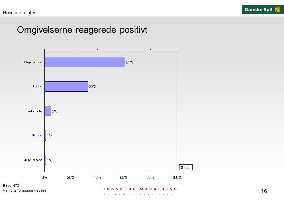 16 Omgivelserne reagerede positivt Hovedresultater Base: 478 Har fortalt omgangskredsen