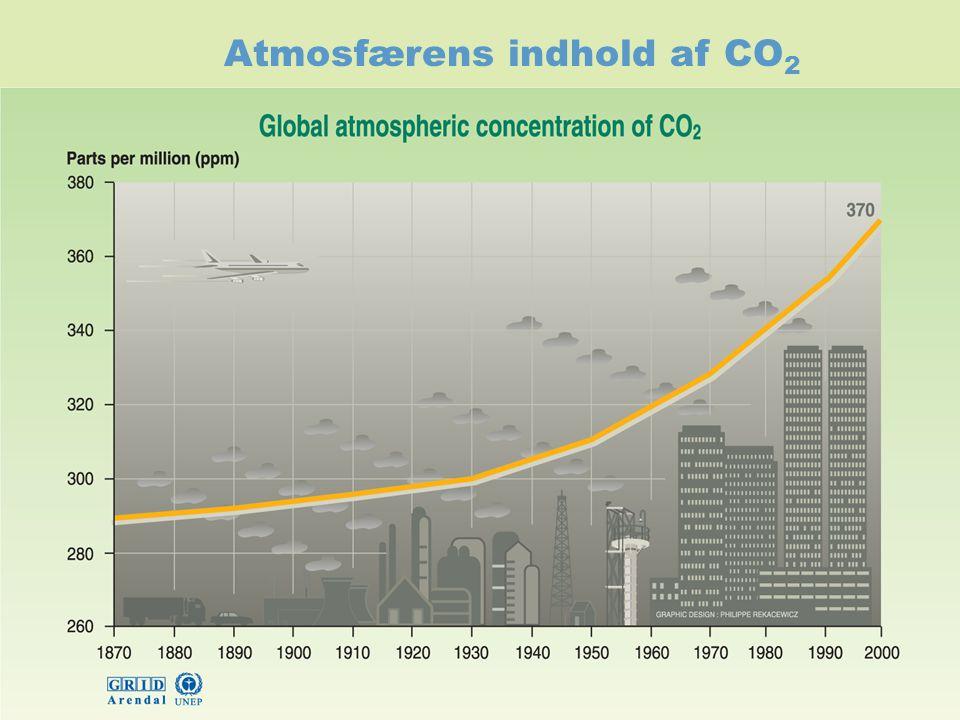Atmosfærens indhold af CO 2