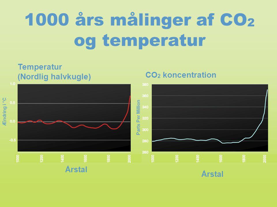 Temperatur (Nordlig halvkugle) CO 2 koncentration 1000 års målinger af CO 2 og temperatur Ændring i °C Parts Per Million Årstal 1000120014001600180020