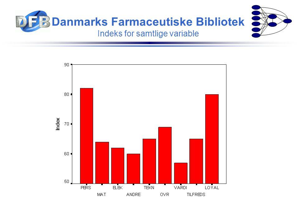 Danmarks Farmaceutiske Bibliotek Indeks for samtlige variable