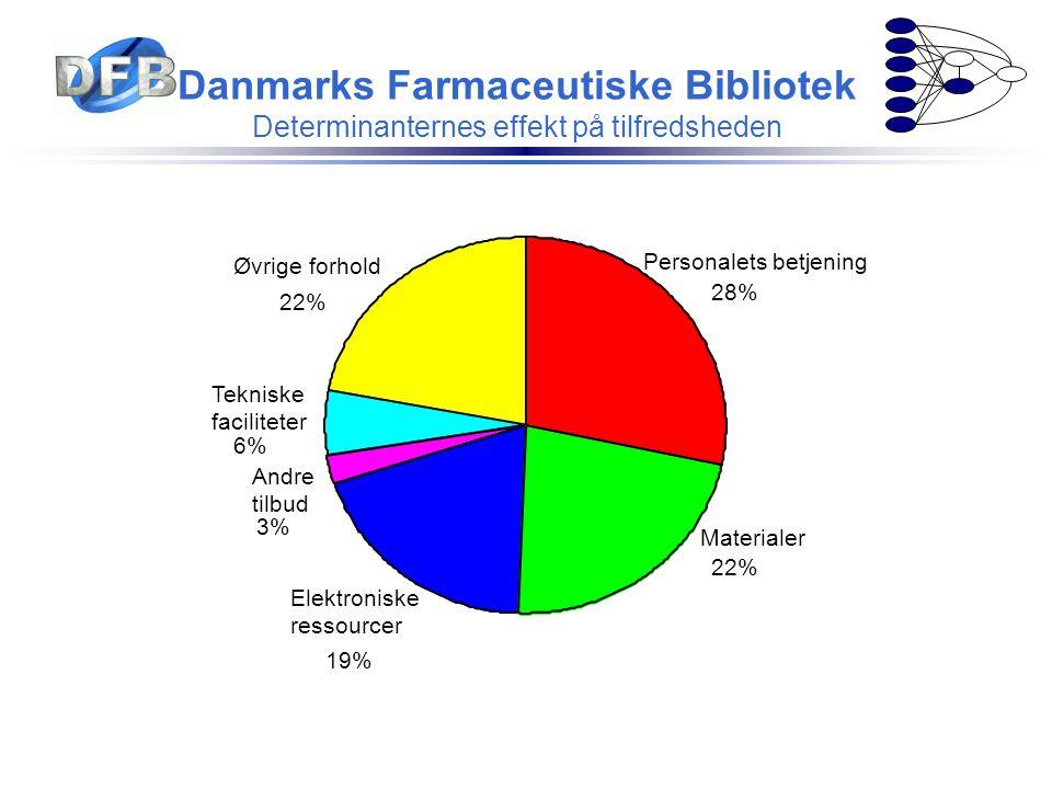 Danmarks Farmaceutiske Bibliotek Determinanternes effekt på tilfredsheden 22% 6% 3% 19% 22% 28% Øvrige forhold Tekniske faciliteter Andre tilbud Elekt