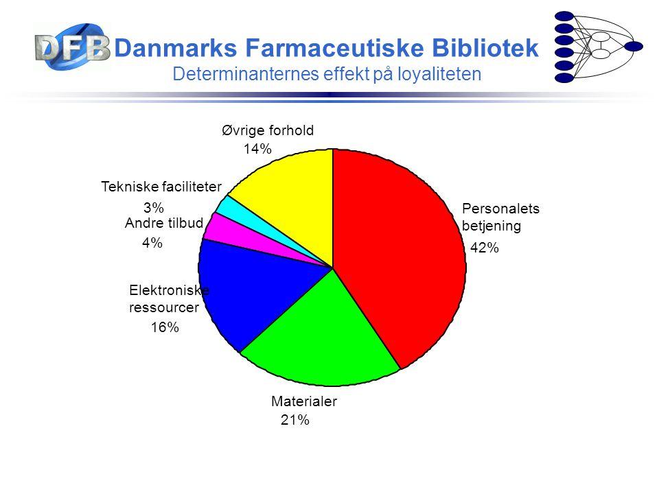 Danmarks Farmaceutiske Bibliotek Determinanternes effekt på loyaliteten 14% 3% 4% 16% 21% 42% Øvrige forhold Tekniske faciliteter Andre tilbud Elektro