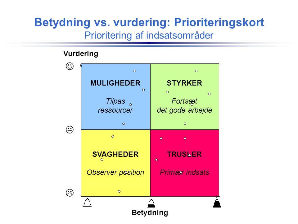 Betydning vs. vurdering: Prioriteringskort Prioritering af indsatsområder Vurdering Betydning SVAGHEDER Observer position TRUSLER Primær indsats MULIG