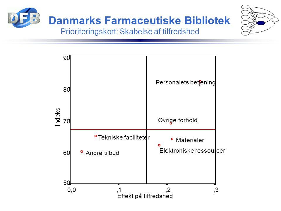 Danmarks Farmaceutiske Bibliotek Prioriteringskort: Skabelse af tilfredshed Effekt på tilfredshed,3,2,10,0 Indeks 90 80 70 60 50 Øvrige forhold Teknis
