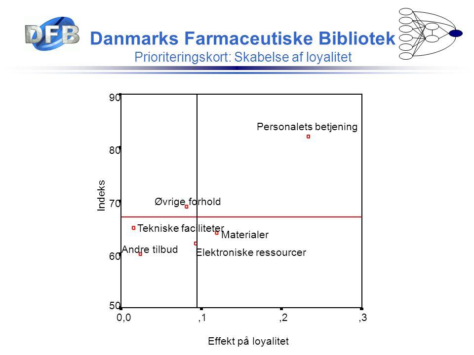 Danmarks Farmaceutiske Bibliotek Prioriteringskort: Skabelse af loyalitet Effekt på loyalitet,3,2,10,0 Indeks 90 80 70 60 50 Øvrige forhold Tekniske f