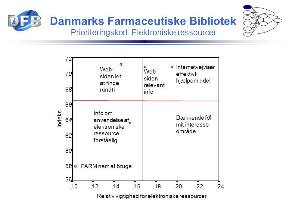 Danmarks Farmaceutiske Bibliotek Prioriteringskort: Elektroniske ressourcer Relativ vigtighed for elektroniske ressourcer,24,22,20,18,16,14,12,10 Inde