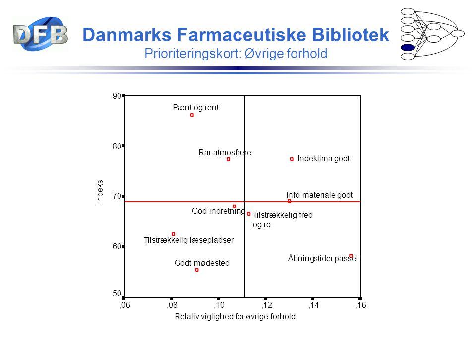 Danmarks Farmaceutiske Bibliotek Prioriteringskort: Øvrige forhold Relativ vigtighed for øvrige forhold,16,14,12,10,08,06 Indeks 90 80 70 60 50 Info-m