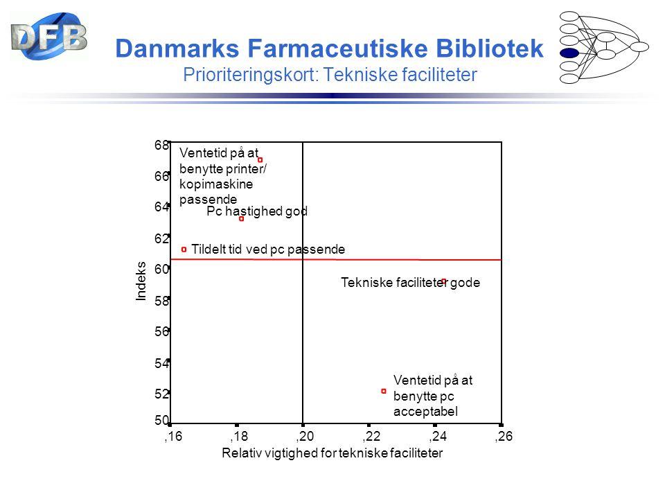 Danmarks Farmaceutiske Bibliotek Prioriteringskort: Tekniske faciliteter Relativ vigtighed for tekniske faciliteter,26,24,22,20,18,16 Indeks 68 66 64