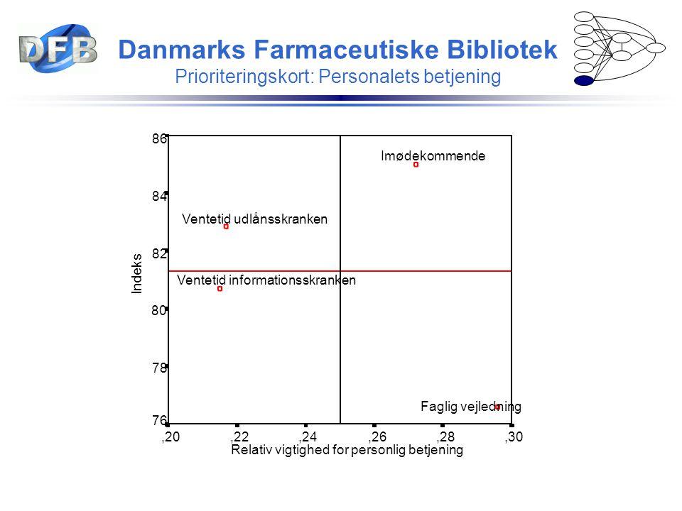 Danmarks Farmaceutiske Bibliotek Prioriteringskort: Personalets betjening Relativ vigtighed for personlig betjening,30,28,26,24,22,20 Indeks 86 84 82