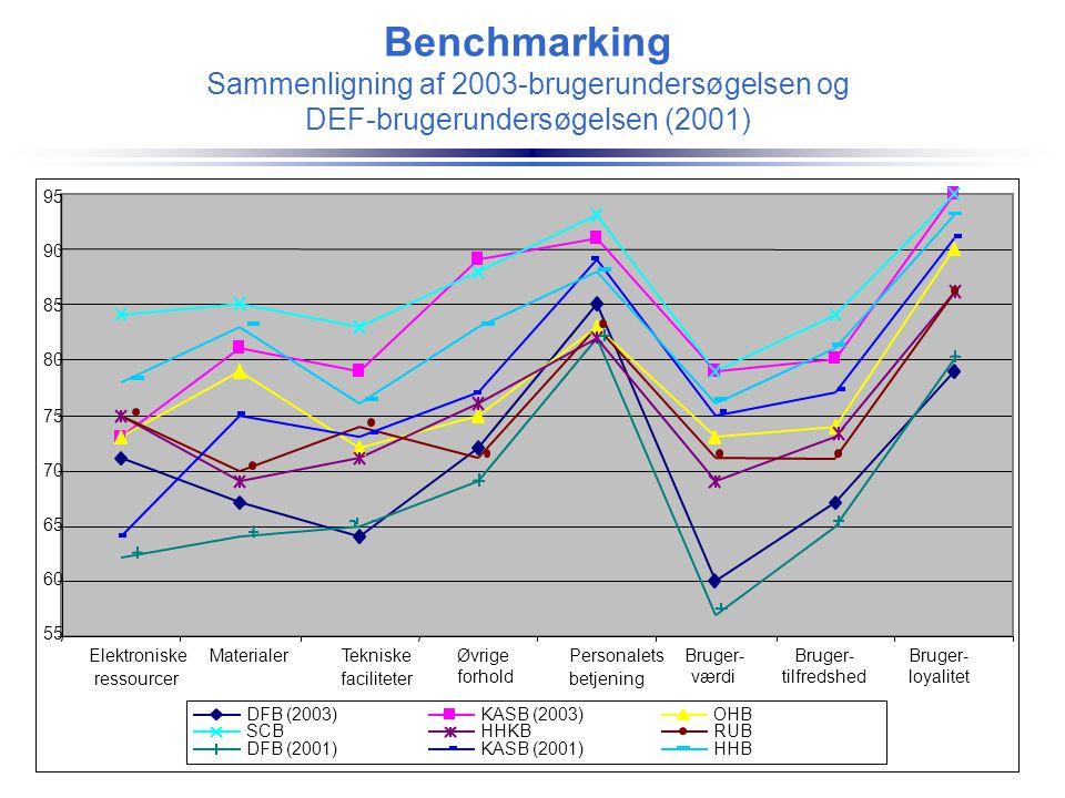 Benchmarking Sammenligning af 2003-brugerundersøgelsen og DEF-brugerundersøgelsen (2001)