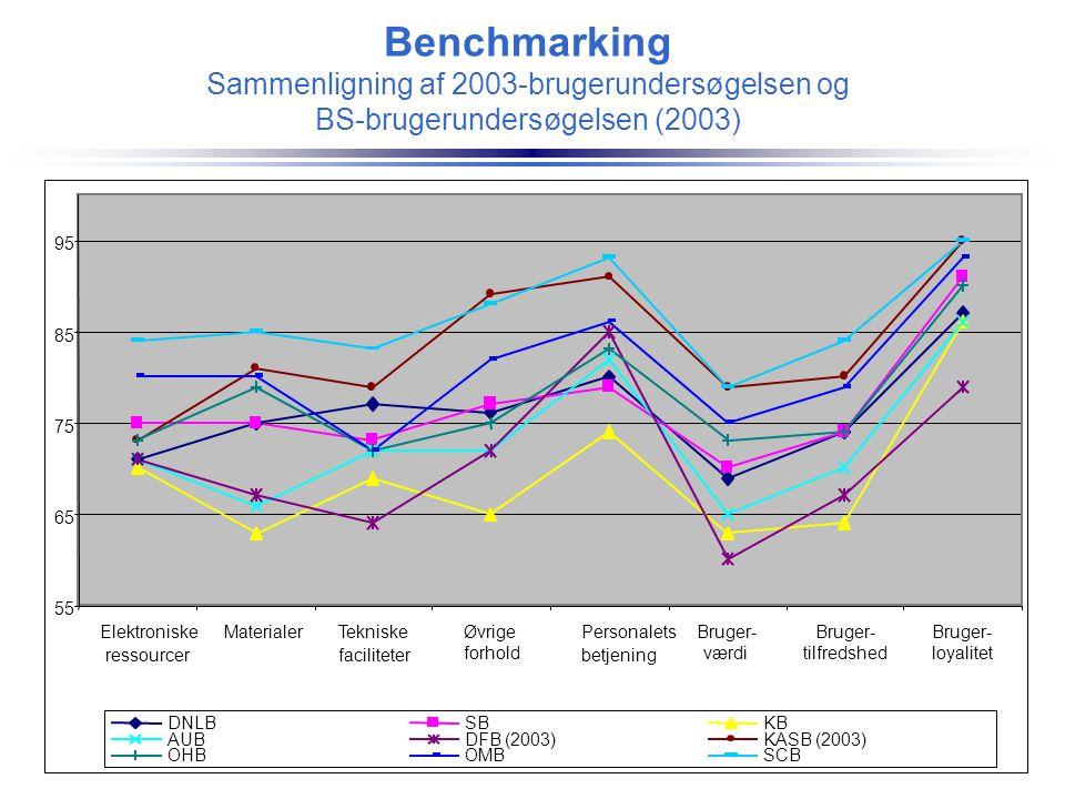 Benchmarking Sammenligning af 2003-brugerundersøgelsen og BS-brugerundersøgelsen (2003) 55 65 75 85 95 Elektroniske ressourcer MaterialerTekniske faci