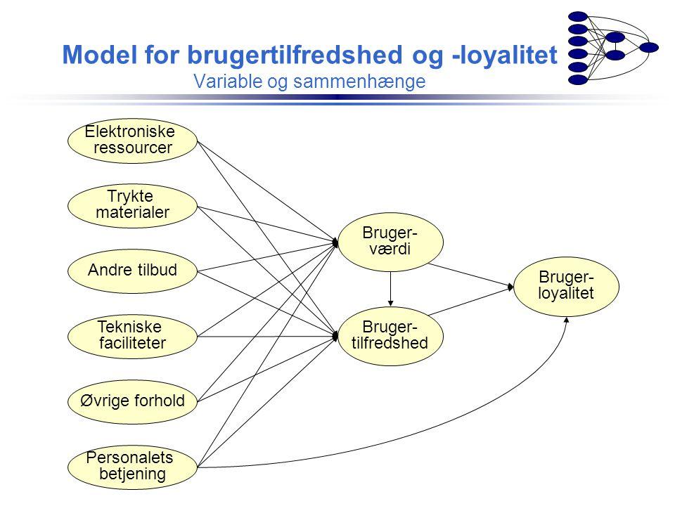 Model for brugertilfredshed og -loyalitet Variable og sammenhænge Trykte materialer Elektroniske ressourcer Personalets betjening Andre tilbud Teknisk