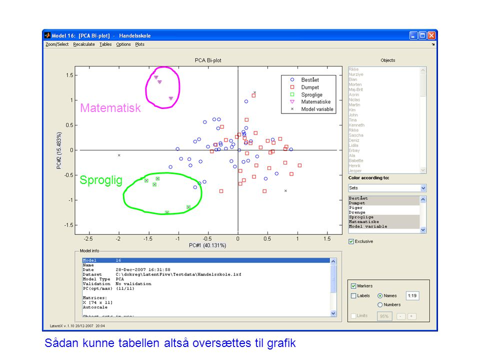 Sådan kunne tabellen altså oversættes til grafik Sproglig Matematisk
