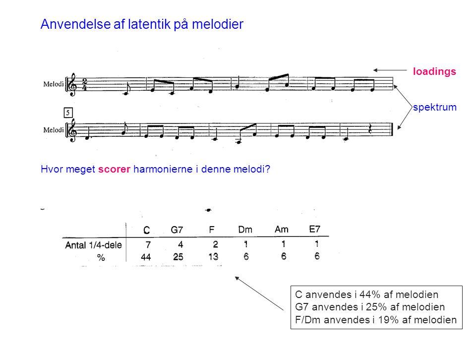 Hvor meget scorer harmonierne i denne melodi? Anvendelse af latentik på melodier spektrum loadings C anvendes i 44% af melodien G7 anvendes i 25% af m