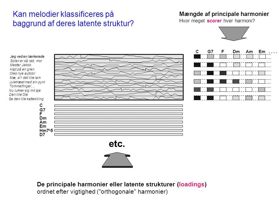 C G7 F Dm Am Em Hm7 b 5 D7 etc. De principale harmonier eller latente strukturer (loadings) ordnet efter vigtighed (
