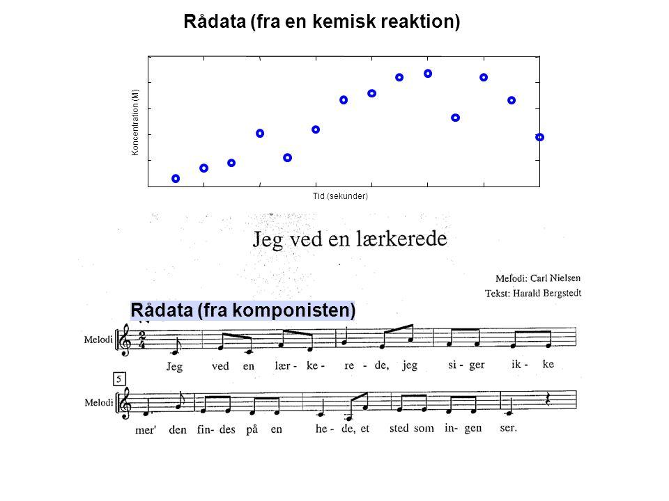Rådata (fra en kemisk reaktion) Rådata (fra komponisten) Koncentration (M) Tid (sekunder)