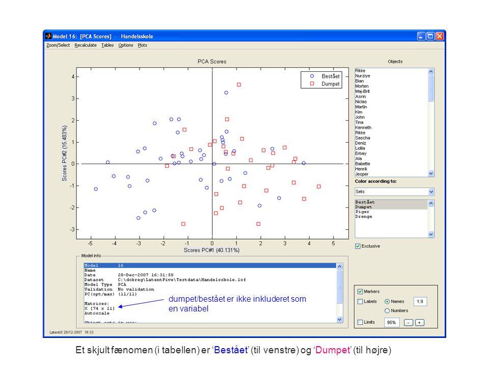 dumpet/bestået er ikke inkluderet som en variabel Et skjult fænomen (i tabellen) er 'Bestået' (til venstre) og 'Dumpet' (til højre)