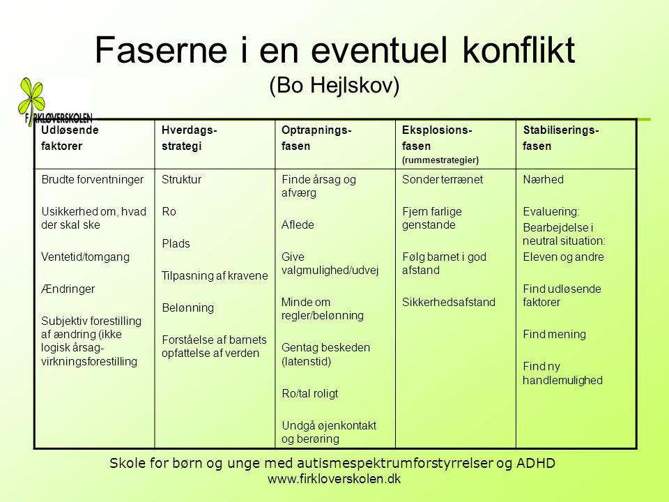 www.firkloverskolen.dk Skole for børn og unge med autismespektrumforstyrrelser og ADHD Faserne i en eventuel konflikt (Bo Hejlskov) Udløsende faktorer