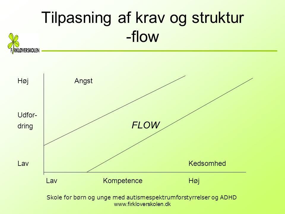 www.firkloverskolen.dk Skole for børn og unge med autismespektrumforstyrrelser og ADHD Tilpasning af krav og struktur -flow Høj Angst Udfor- dring FLO
