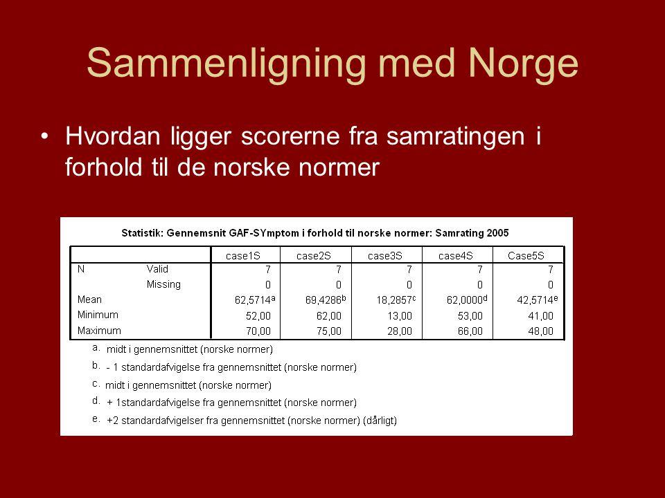 Sammenligning med Norge •Hvordan ligger scorerne fra samratingen i forhold til de norske normer