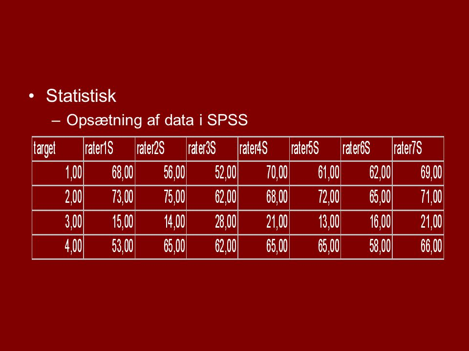 Deskriptiv statistik Deskriptiv statistik for Gaf-symptomer (samrating 2005) cases C1 C2 C3 C4 C5 Mean 62,57 69,43 18,29 62,00 42,57 Minimum 52,00 62,00 13,00 53,00 41,00 Maximum 70,00 75,00 28,00 66,00 48,00 StdDev 6,88 4,65 5,35 4,83 2,51