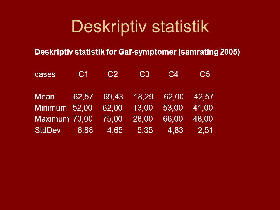 Deskriptiv statistik Deskriptiv statistik for Gaf-symptomer (samrating 2005) cases C1 C2 C3 C4 C5 Mean 62,57 69,43 18,29 62,00 42,57 Minimum 52,00 62,