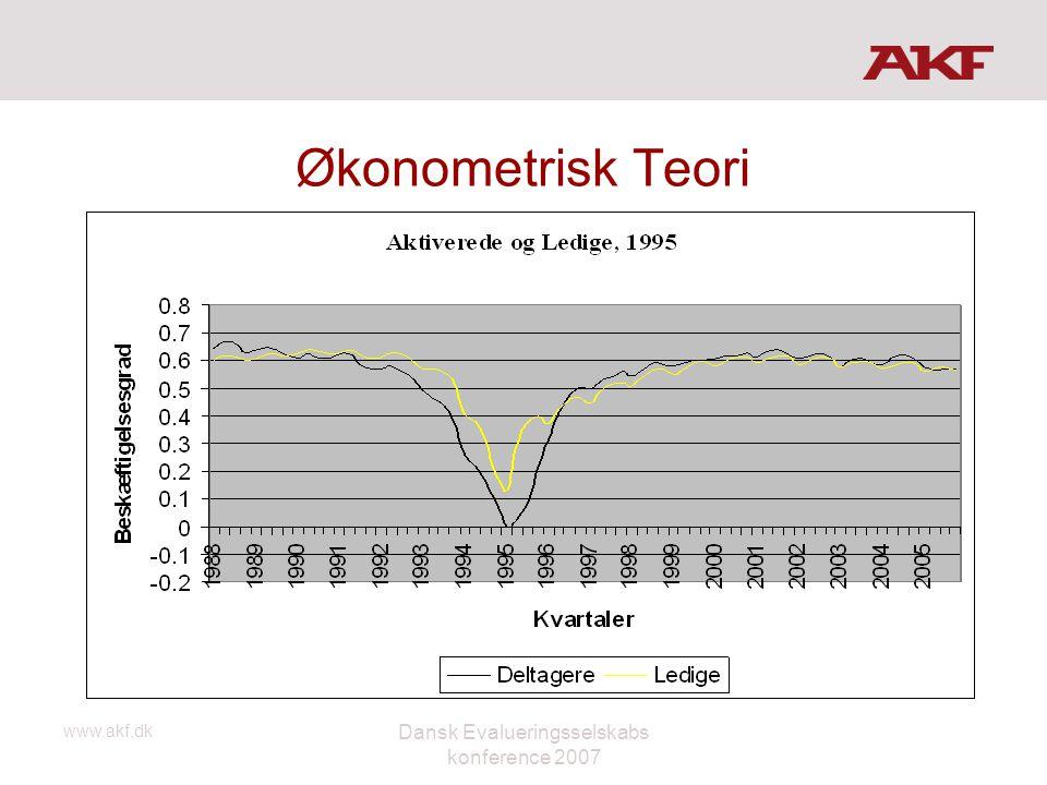 www.akf.dk Dansk Evalueringsselskabs konference 2007 Økonometrisk Teori