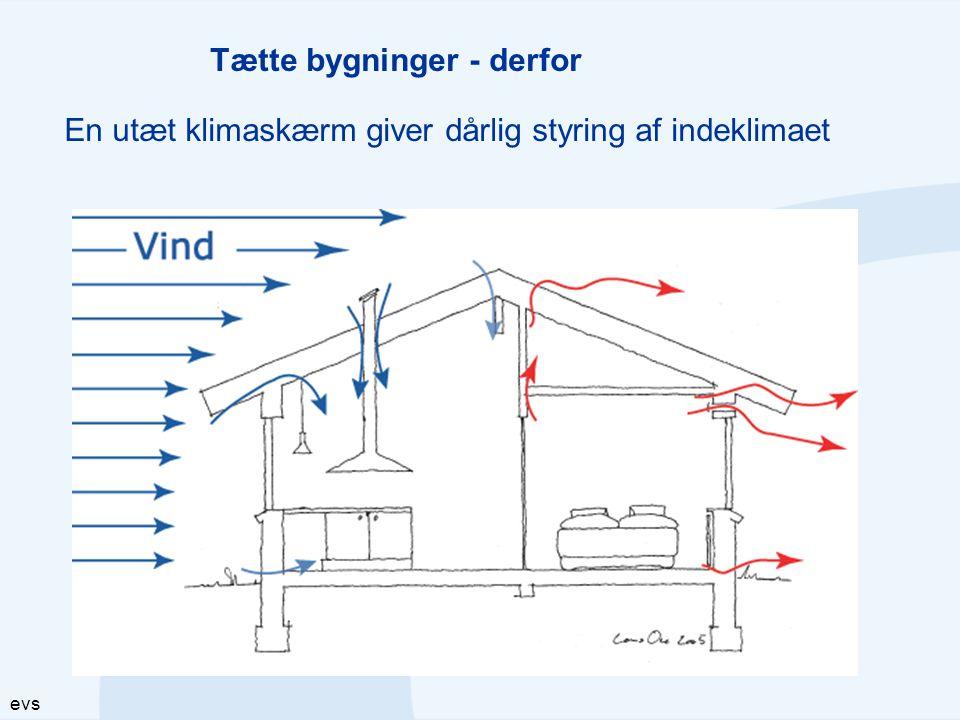 evs Ved vindstille vil den thermiske effekt give varmetab i utætte konstruktioner Tætte bygninger - derfor