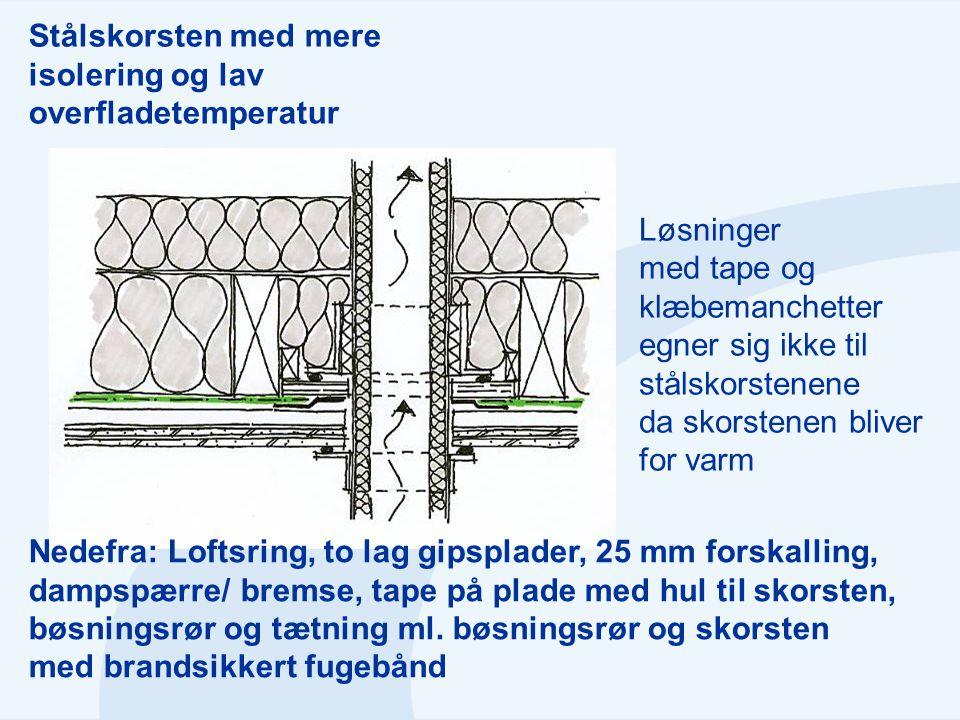 Stålskorsten med mere isolering og lav overfladetemperatur Nedefra: Loftsring, to lag gipsplader, 25 mm forskalling, dampspærre/ bremse, tape på plade