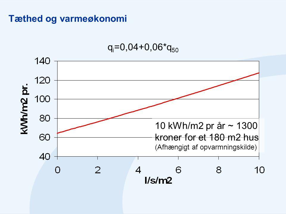 Tæthed og varmeøkonomi q i =0,04+0,06*q 50 10 kWh/m2 pr år ~ 1300 kroner for et 180 m2 hus (Afhængigt af opvarmningskilde)