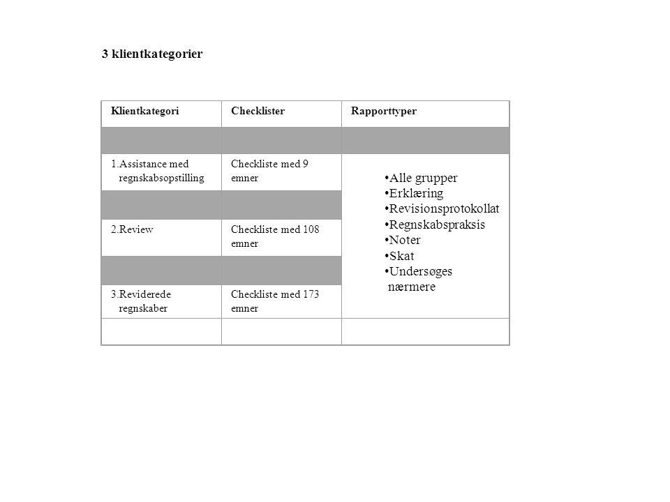 KlientkategoriChecklisterRapporttyper 1.Assistance med regnskabsopstilling Checkliste med 9 emner •Alle grupper •Erklæring •Revisionsprotokollat •Regnskabspraksis •Noter •Skat •Undersøges nærmere 2.ReviewCheckliste med 108 emner 3.Reviderede regnskaber Checkliste med 173 emner 3 klientkategorier