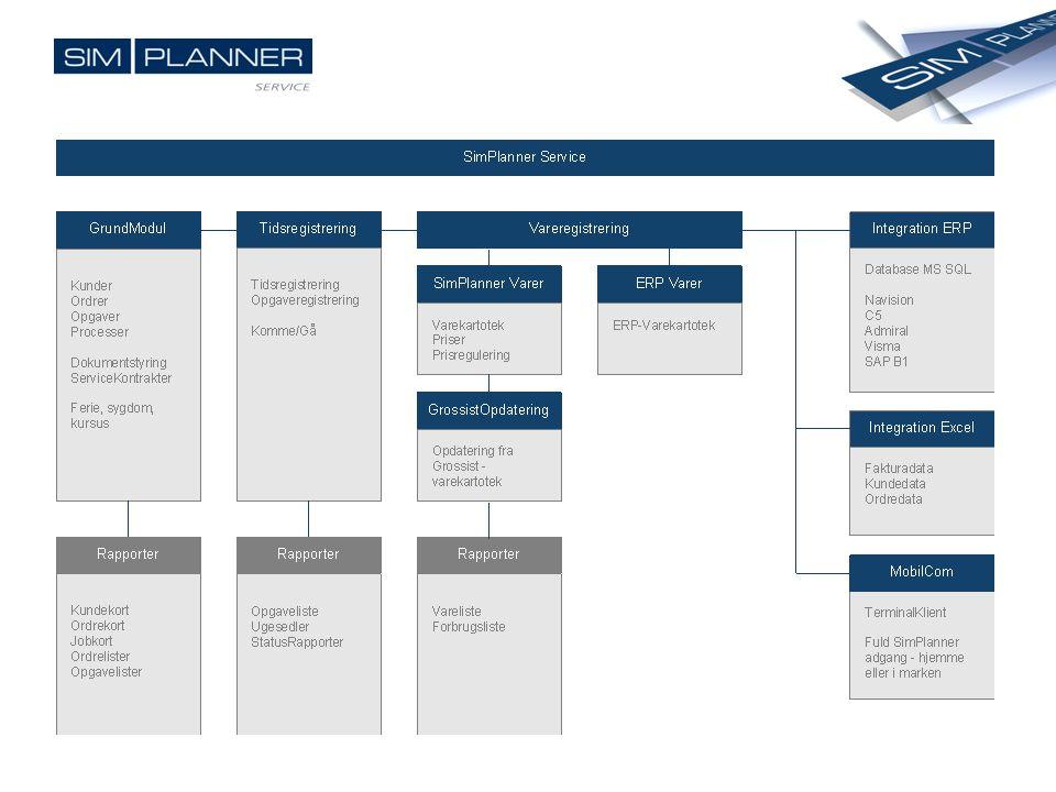 GrundModul SimPlanner Service er et modulopbygget planlægningssystem, som med udgangspunkt i GrundModulet kan udbygges trinvis i det tempo man ønsker.