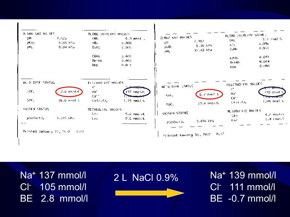Na + 137 mmol/l Na + 139 mmol/l Cl - 105 mmol/l Cl - 111 mmol/l BE 2.8 mmol/l BE -0.7 mmol/l 2 L NaCl 0.9%