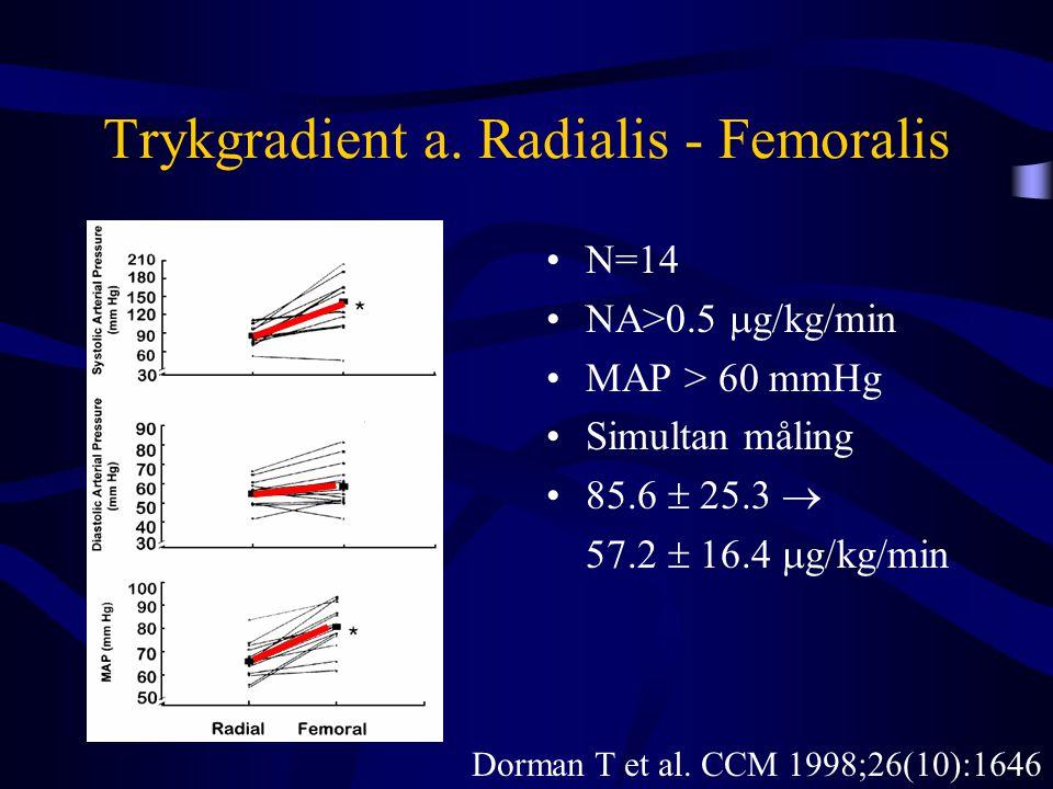 Trykgradient a. Radialis - Femoralis •N=14 •NA>0.5  g  kg/min •MAP > 60 mmHg •Simultan måling •85.6  25.3  57.2  16.4  g  kg/min Dorman T et al