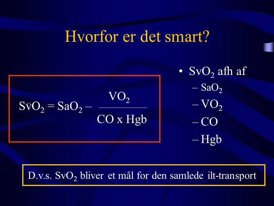 Hvorfor er det smart? •SvO 2 afh af –SaO 2 –VO 2 –CO –Hgb SvO 2 = SaO 2 – VO 2 CO x Hgb D.v.s. SvO 2 bliver et mål for den samlede ilt-transport
