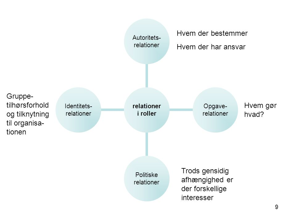 8 TR-rollen bestemmes i et krydspres •Rolleuklarheden kan bestå i uklare forventninger eller uklar beskrivelse af TR'ens opgaver, beslutningskompetence og ansvar i organisationen.