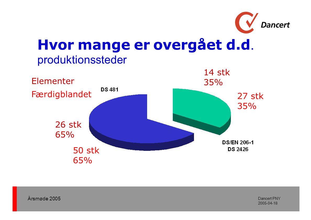 Årsmøde 2005 Dancert PNY 2005-04-18 Under audit Luftindhold i frisk beton Tabel 17 Tabel 24