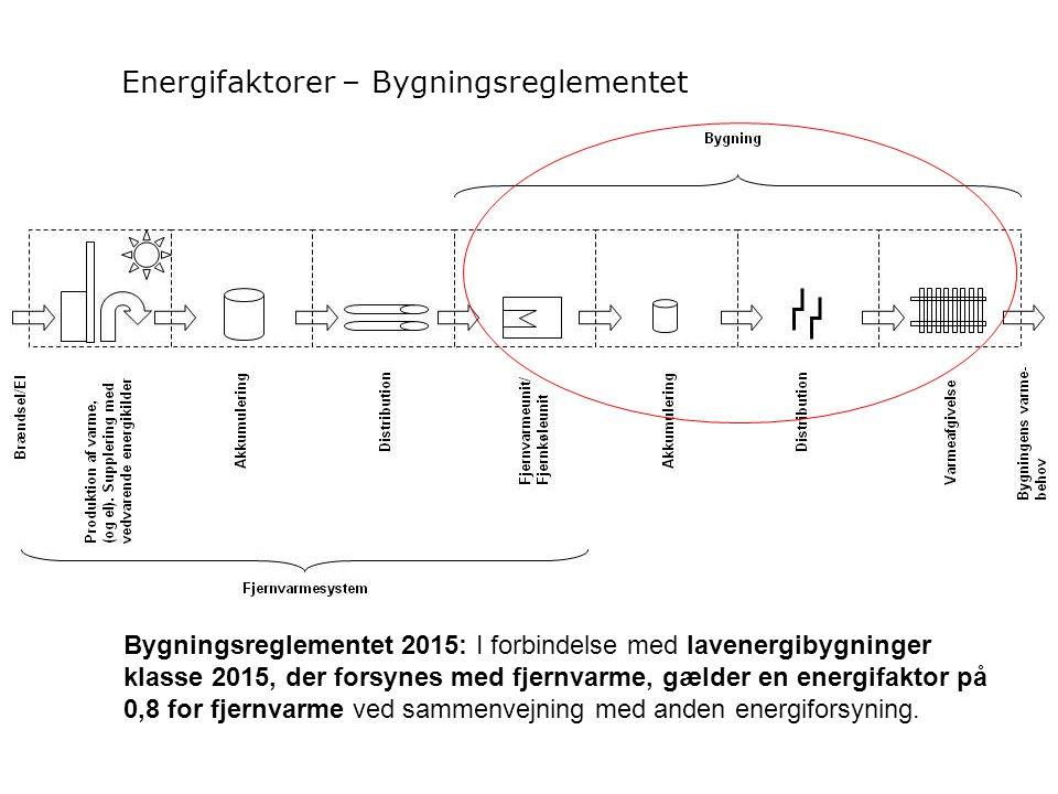 Bygningsreglementet 2015: I forbindelse med lavenergibygninger klasse 2015, der forsynes med fjernvarme, gælder en energifaktor på 0,8 for fjernvarme