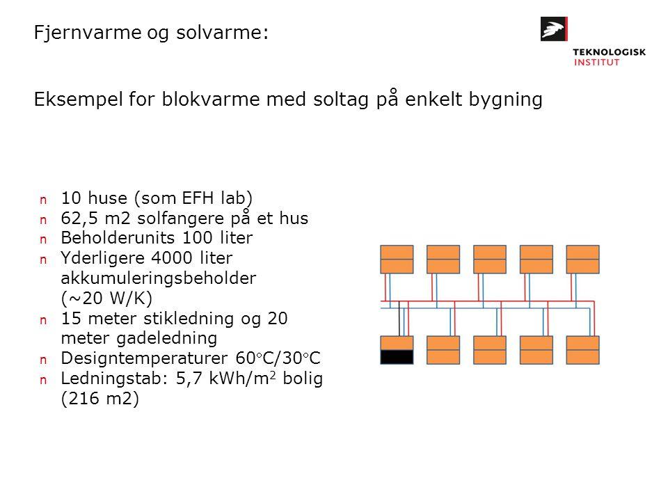 Fjernvarme og solvarme: Eksempel for blokvarme med soltag på enkelt bygning n 10 huse (som EFH lab) n 62,5 m2 solfangere på et hus n Beholderunits 100