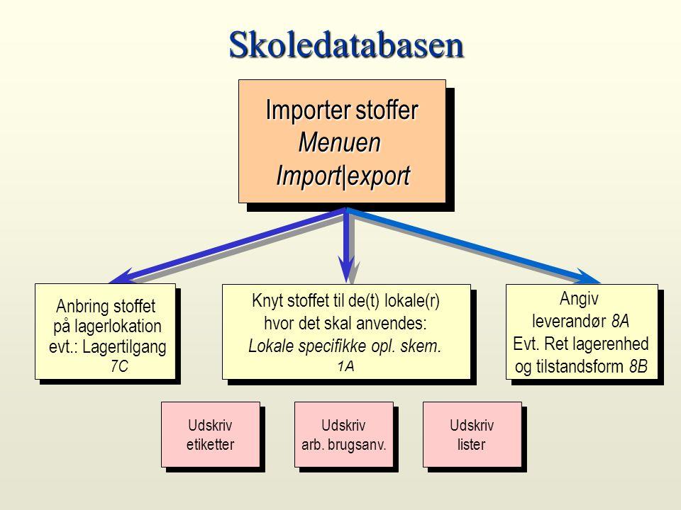 Skoledatabasen Importer stoffer Menuen Import|export Anbring stoffet på lagerlokation evt.: Lagertilgang 7C Knyt stoffet til de(t) lokale(r) hvor det